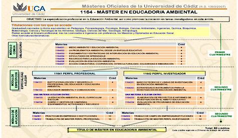 El master interuniversitario Educador/a Ambiental de la UCA recibira el premio Andalucia de Medio Ambiente